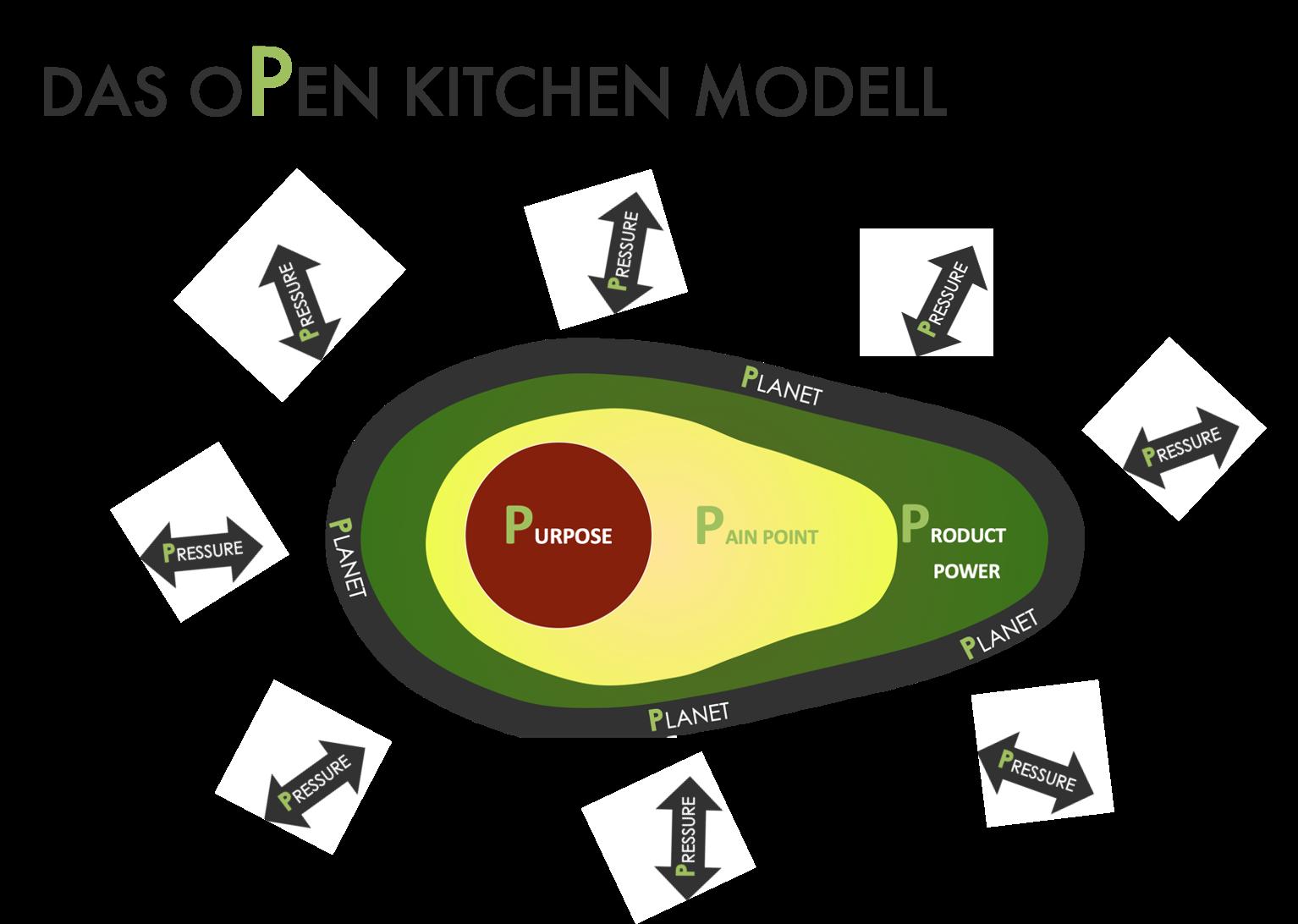 Pahnke Open Kitchen Positioning Modell 5P